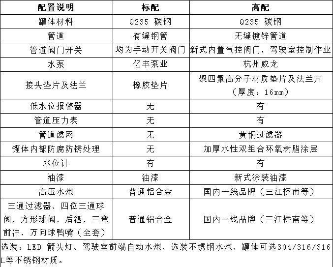 国六12方东风专底D1洒水车选装配置