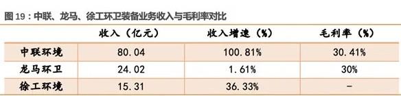中联、龙马、徐工环卫装备业务收入与毛利率对比