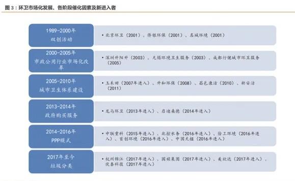 环卫市场变化发展、各阶段催化因素及新进入者