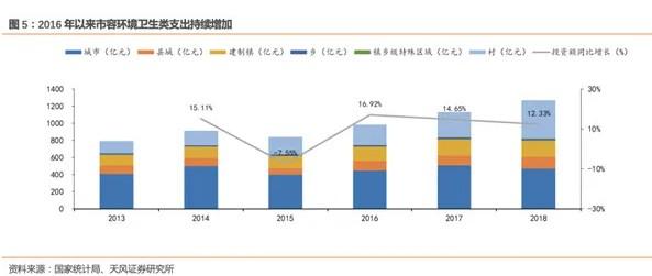 2016年以来市容环境卫生类支出持续增加