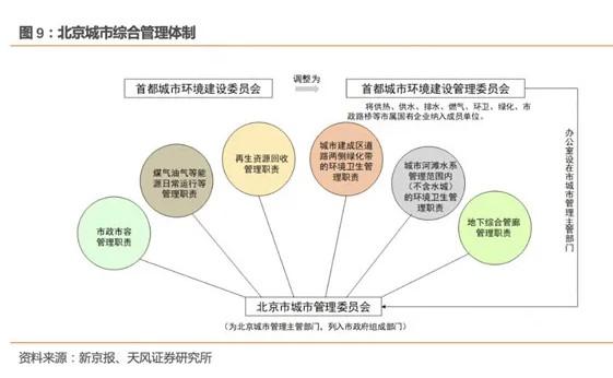 北京城市综合管理体制