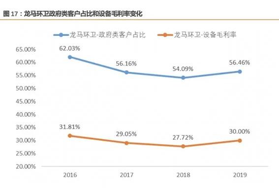 龙马环卫政府类客户占比和设备毛利率变化