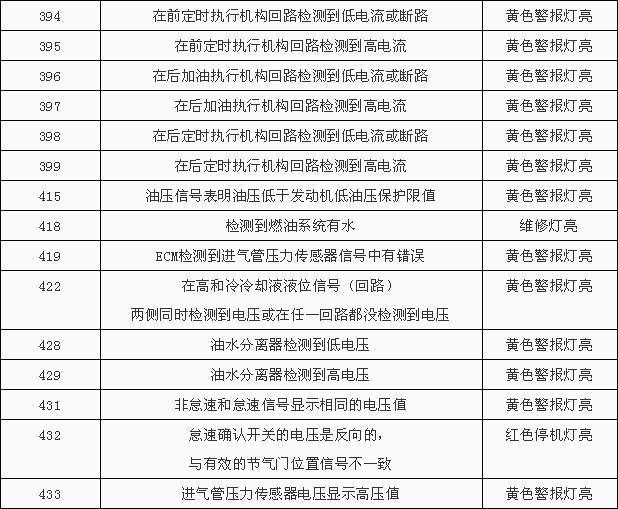 康明斯发动机故障代码一览表