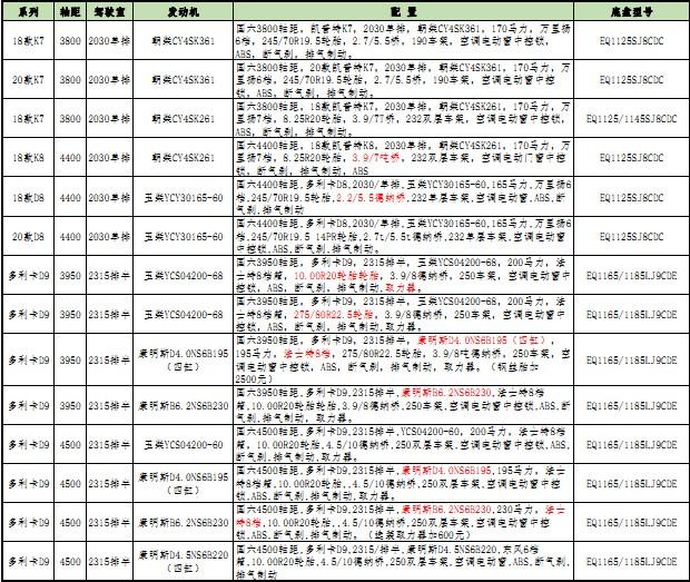 国六东风股份环卫车底盘配置价格表