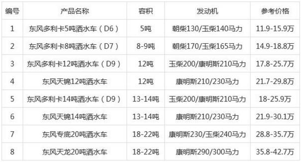 国六东风洒水车价格表